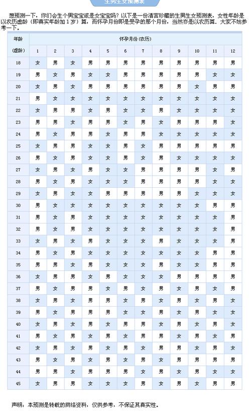 2008生男生女预测表_2011生男生女预测表 2011生男生女清宫图 准确率99% - 桔瓣网